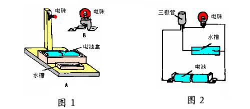 2006-12-26 | 趣味物理实验15----滴水点灯