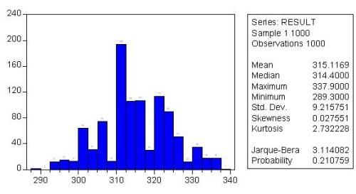 蒙特卡罗模拟在本量利分析中的运用