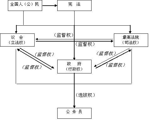 五权宪法政体结构图